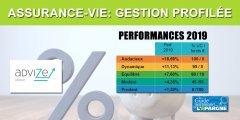 Assurance-Vie Advize (Ma Sentinelle Vie) taux 2019, en gestion profilée : de +1.20% à +16.69%