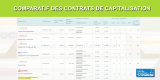 Comparatif 2020 des contrats de capitalisation