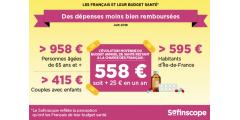 Budget santé : hausse moyenne de +4.69% en 2018, soit un total 558€ de restant à charge