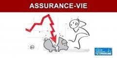 Assurance-Vie : la CLCV met en garde contre la baisse de la garantie sur les fonds euros