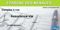 Épargne des Français à fin septembre 2019 : liquidités, fonds euros et actions en hausse