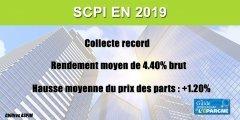 SCPI en 2019 : collecte record de 8,9 milliards d'euros, performance moyenne de 4.40%