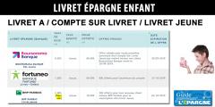Livret épargne enfant, grand écart selon les offres des banques : de 10€ à 80€ offerts, avec des taux jusqu'à 40 fois plus élevés