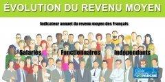 Réforme des retraites : création d'un nouvel indicateur INSEE, l'évolution du revenu moyen