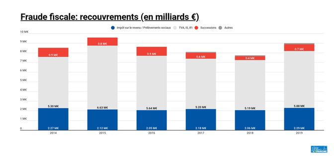 Fraude fiscale: montant des recouvrements en milliards d'euros