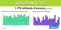 Assurance-Vie : 12,2 milliards d'euros versés en octobre, encours de 1.779 milliards d'euros