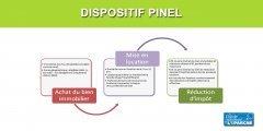 Le dispositif Pinel une nouvelle fois accusé de soutenir des loyers trop élevés