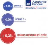 Axa Bonus Euro + 2017