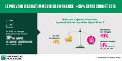 Immobilier : les Français peuvent-ils vraiment acheter 36% de mètres carrés de plus qu'en 2008 ?