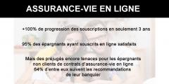 L'assurance-vie en ligne, sans paperasse, plébiscitée par les épargnants