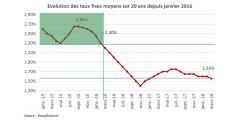 Crédit immobilier : renégociez vos crédits souscrits en 2015 et 2016, taux bas obligent !