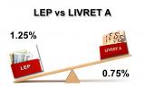 Épargne pour les plus modestes : privilégier le LEP au détriment du livret A