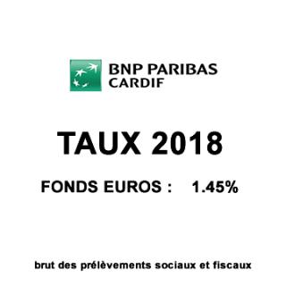 Assurances-vie BNP Paribas/Hello Bank, assurées par Cardif, taux 2018 des fonds euros : des rendements décevants