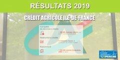 Le Crédit Agricole Ile-de-France n'en finit plus de séduire, nette progression du nombre de clients en 2019