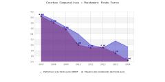 BNP Paribas Cardif, fonds euros 2014 : des rendements encore décevants