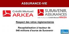 Assurance-vie : Crédit Mutuel Arkéa contrainte de recapitaliser Suravenir à hauteur de 540 millions d'euros, taux bas obligent