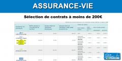 Sélection de contrats d'assurance-vie accessibles à partir de 200€ seulement