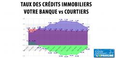 Taux crédit immobilier sur Février 2020