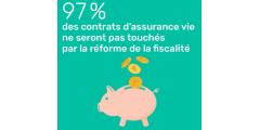 Flat Tax Assurance-Vie 2018 : seulement 3% des contrats concernés