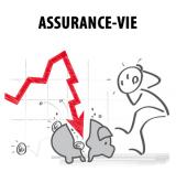 Assurance-vie/Fonds euros : la CLCV alerte sur le niveau jugé excessif des réserves des assureurs et les rendements réels négatifs des principaux contrats du marché