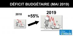 Le déficit budgétaire français explose à fin mai 2019, pour une bonne raison