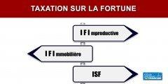 IFI : le Sénat veut remplacer le I de Immobilier par le I de Improductif...