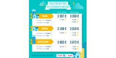 Immobilier : coup de frein sur les prix en mars 2019, les prix baissent dans 40% des villes