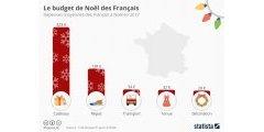 Budget de Noël des Français : 547€ pour 2017, cadeaux, repas, déco compris.