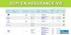 SCPI et Assurance-Vie : le Duo gagnant !