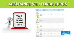 Taux 2019 des fonds euros