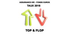 Top & Flop des fonds euros