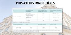 Imposition des plus-values immobilières 2020