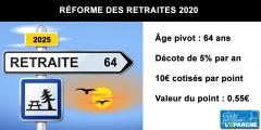 Réforme des retraites Macron : les gagnants et les perdants
