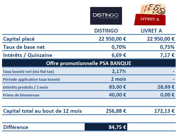 Comparaison d'un placement d'un capital de 22.950€ sur un horizon de placement de 12 mois, entre le livret DISTINGO et le livret A, en prenant en compte l'offre promotionnelle PSA Banque, soumise à conditions d'application.
