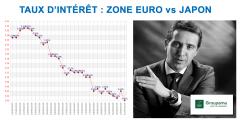 Taux d'intérêt : Non, la zone euro n'est pas le Japon !