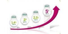 Elancio 2014 : Un rendement moyen de 2.72% brut sur 4 ans