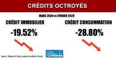 Banques : le volume de crédits immobiliers octroyés chute de -19.5% en mars, avril sera pire