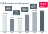 Hausse moyenne des frais bancaires 2018 : légère (+0.25%) mais existante malgré l'arrivée des néobanques