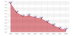 SCPI, rendement moyen de 4.35% en 2018 (TDVM), en légère baisse par rapport à 2017