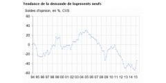 Immobilier dans le neuf : forte reprise de la demande !