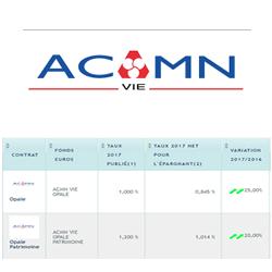 Taux fonds euros 2017 ACMN Vie (Crédit Mutuel Nord Europe) : des hausses de rendements allant jusqu'à +25% !