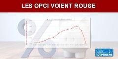 Chute des OPCI sur mars 2020 : l'indice IEIF le confirme (-2.47%)