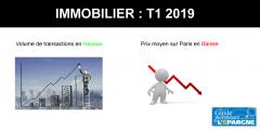 Immobilier : hausse des transactions dans l'ancien et premières baisses de prix sur Paris