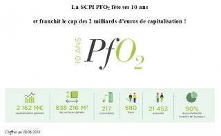 La SCPI PFO2, 10 années de succès, avec la qualité environnementale comme moteur de la performance
