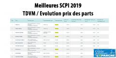 SCPI 2019 : Top 50 des meilleures SCPI du marché