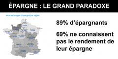 Placements : 89% des Français épargnent, sans pour autant connaître le rendement réel de leurs placements