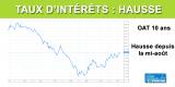 Taux d'intérêts : la remontée s'amorce, OAT 10 ans positif et crédits immobiliers en hausse