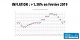 L'inflation de nouveau en légère hausse en février 2019, prix de l'énergie et du pétrole obligent