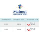 Livret épargne MatMut : lourde chute du taux de rémunération au 1er février 2018