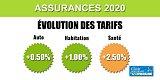 Assurances Santé, Auto, Habitation en 2020 : hausse moyenne des prix limitée à 1%